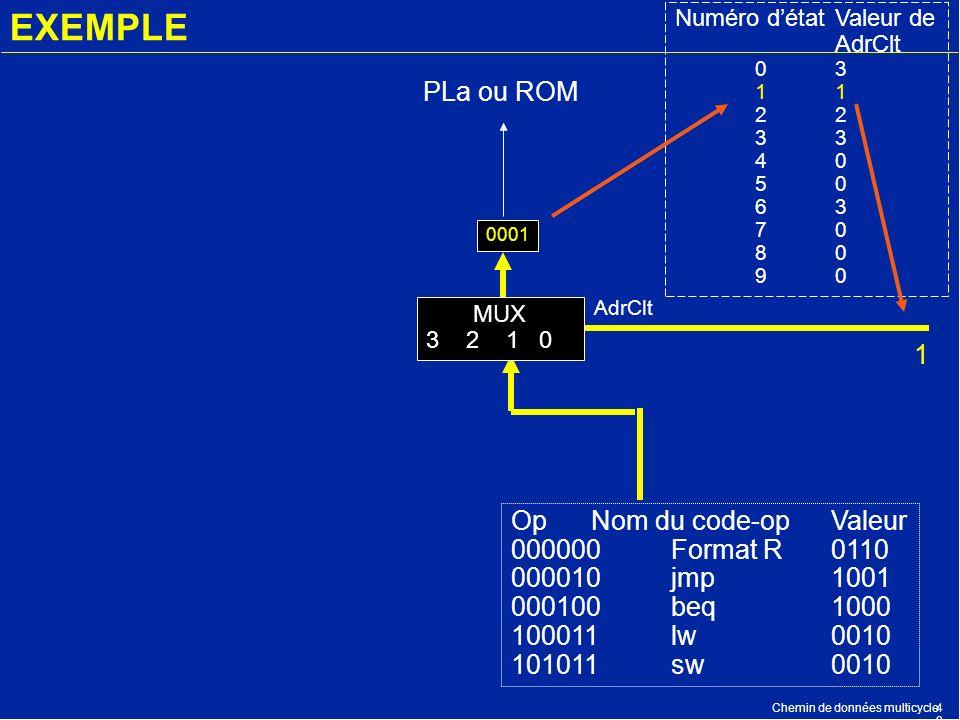 Chemin de données multicycle4949 EXEMPLE OpNom du code-opValeur 000000Format R0110 000010jmp1001 000100beq1000 100011lw0010 101011sw0010 PLa ou ROM 00