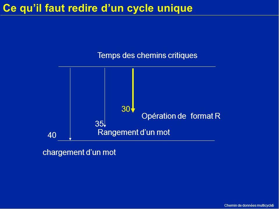Chemin de données multicycle5 Ce quil faut redire dun cycle unique 40 35 30 Temps des chemins critiques Opération de format R Rangement dun mot charge