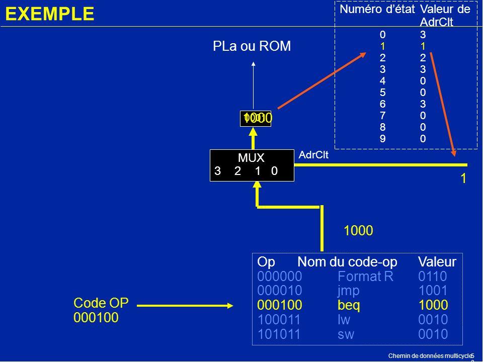 Chemin de données multicycle5050 EXEMPLE OpNom du code-opValeur 000000Format R0110 000010jmp1001 000100beq1000 100011lw0010 101011sw0010 PLa ou ROM 00