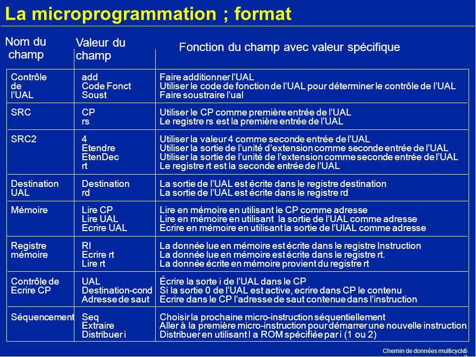 Chemin de données multicycle5353 La microprogrammation ; format add Code Fonct Soust CP rs 4 Etendre EtenDec rt Destination rd Lire CP Lire UAL Ecrire