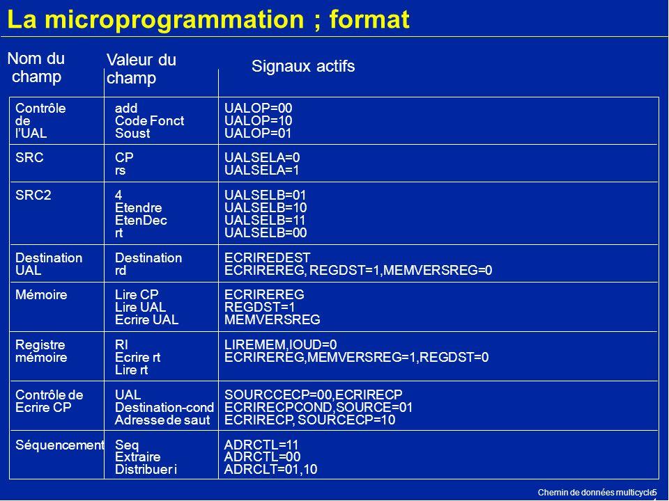 Chemin de données multicycle5454 La microprogrammation ; format add Code Fonct Soust CP rs 4 Etendre EtenDec rt Destination rd Lire CP Lire UAL Ecrire