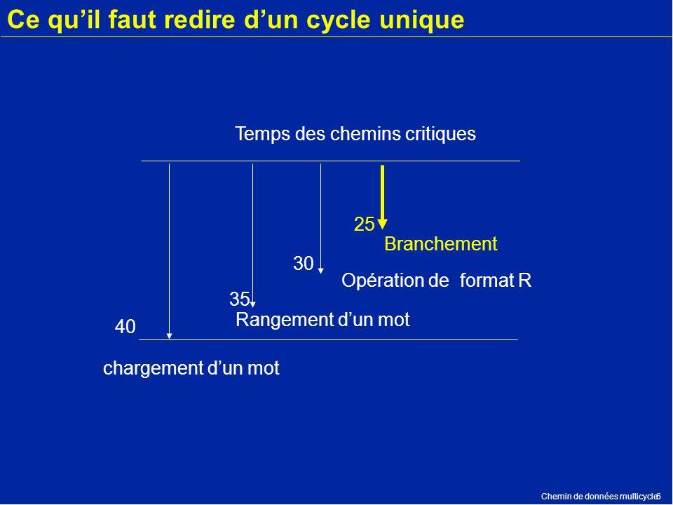 Chemin de données multicycle6 Ce quil faut redire dun cycle unique 40 35 30 25 Opération de format R Branchement Temps des chemins critiques Rangement