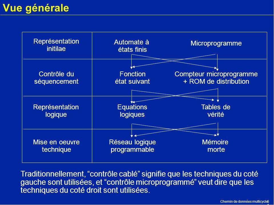 Chemin de données multicycle6161 Vue générale Représentation initilae Automate à états finis Microprogramme Contrôle du séquencement Fonction état sui