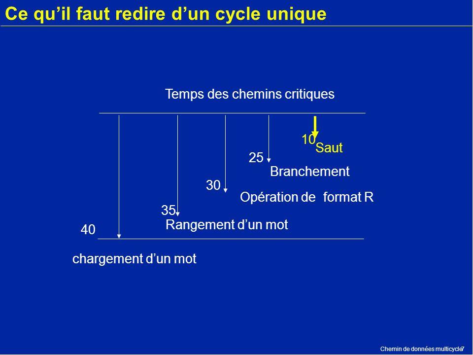 Chemin de données multicycle7 Ce quil faut redire dun cycle unique 40 35 30 25 10 Saut Temps des chemins critiques Opération de format R Branchement R