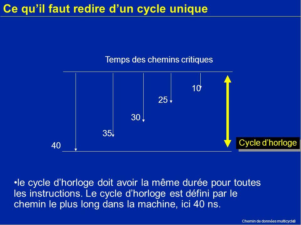 Chemin de données multicycle8 Ce quil faut redire dun cycle unique 40 35 30 25 10 Temps des chemins critiques le cycle dhorloge doit avoir la même dur