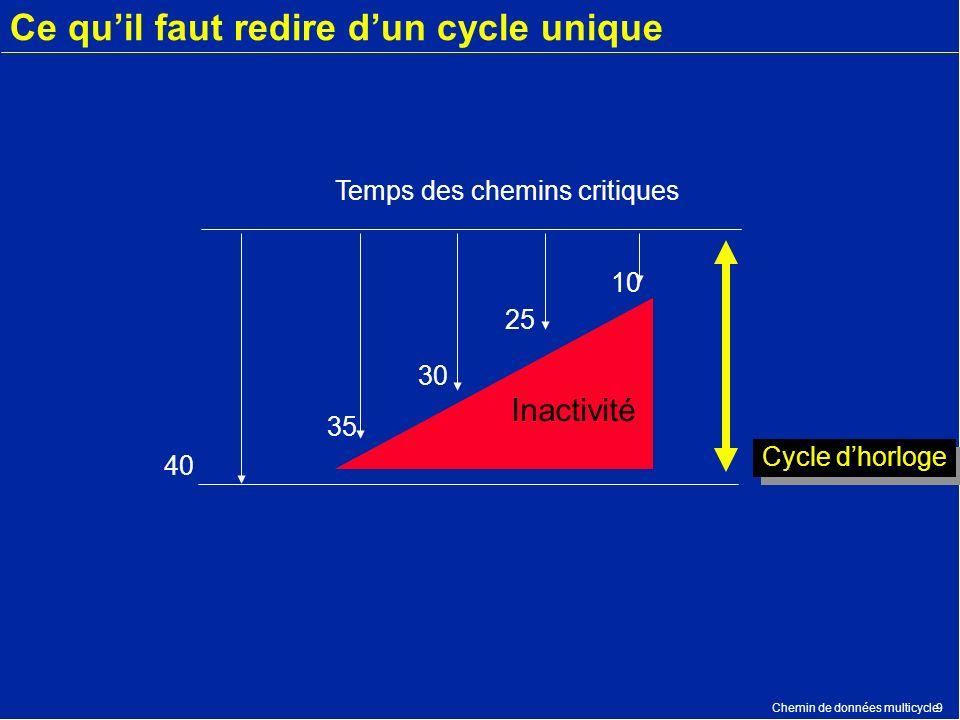 Chemin de données multicycle9 Ce quil faut redire dun cycle unique 40 35 30 25 10 Temps des chemins critiques Cycle dhorloge Inactivité