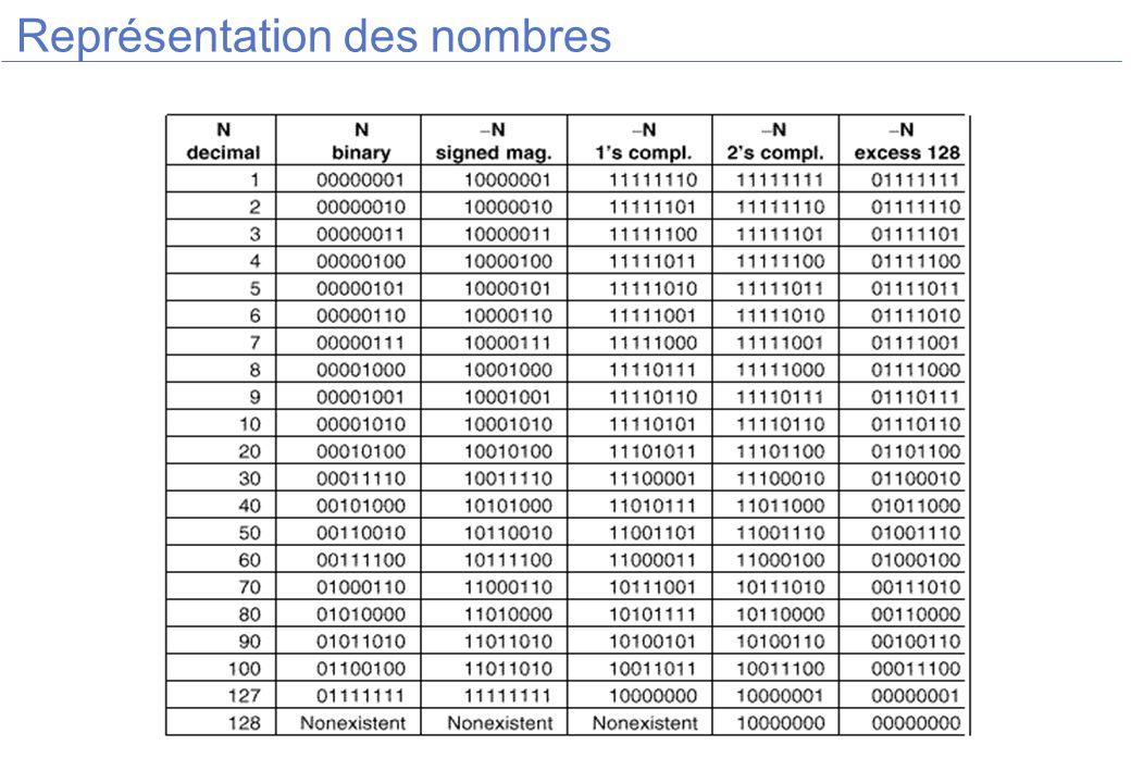 Représentation des nombres