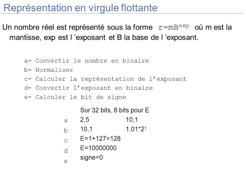 Représentation en virgule flottante Un nombre réel est représenté sous la forme r=mB exp où m est la mantisse, exp est l exposant et B la base de l ex