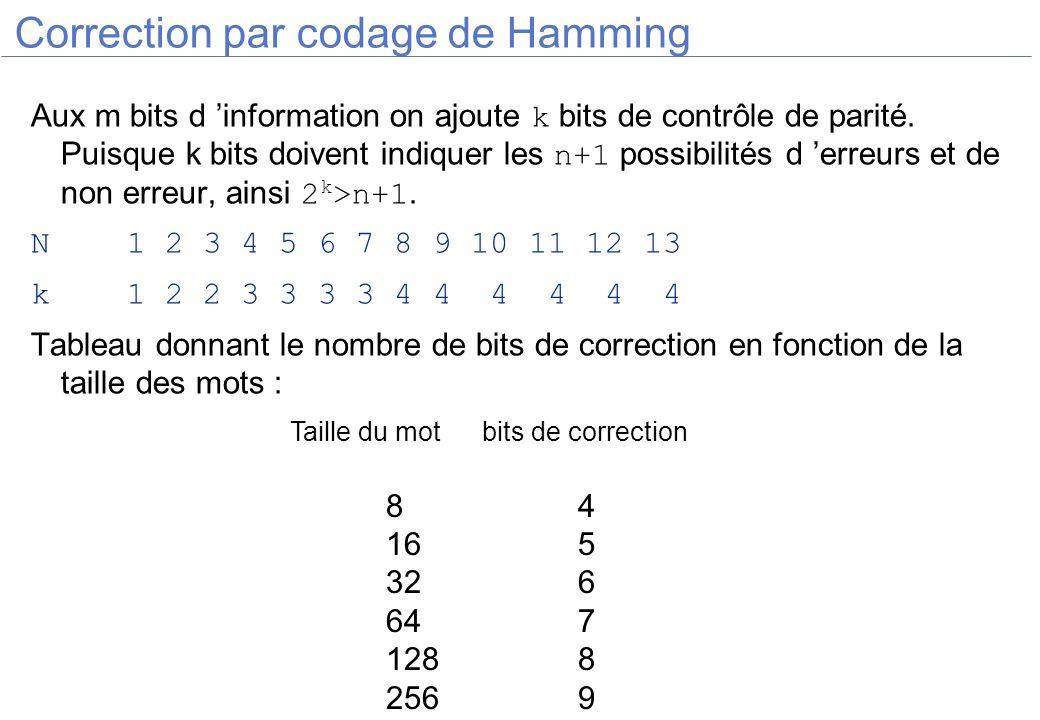 Correction par codage de Hamming Aux m bits d information on ajoute k bits de contrôle de parité. Puisque k bits doivent indiquer les n+1 possibilités