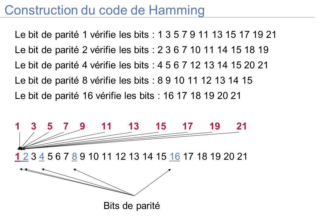 Construction du code de Hamming Le bit de parité 1 vérifie les bits : 1 3 5 7 9 11 13 15 17 19 21 Le bit de parité 2 vérifie les bits : 2 3 6 7 10 11