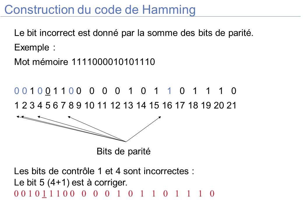 Construction du code de Hamming Le bit incorrect est donné par la somme des bits de parité. Exemple : Mot mémoire 1111000010101110 0 0 1 0 0 1 1 0 0 0