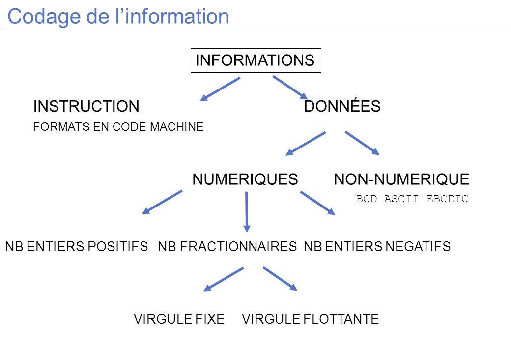 Codage de linformation INFORMATIONS INSTRUCTION DONNÉES FORMATS EN CODE MACHINE NUMERIQUESNON-NUMERIQUE NB ENTIERS POSITIFS NB FRACTIONNAIRES NB ENTIE