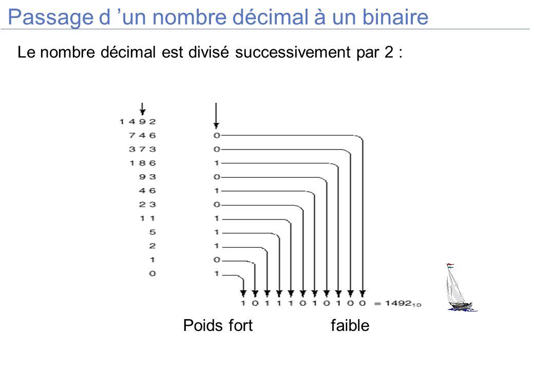 Passage d un nombre décimal à un binaire Le nombre décimal est divisé successivement par 2 : Poids fortfaible
