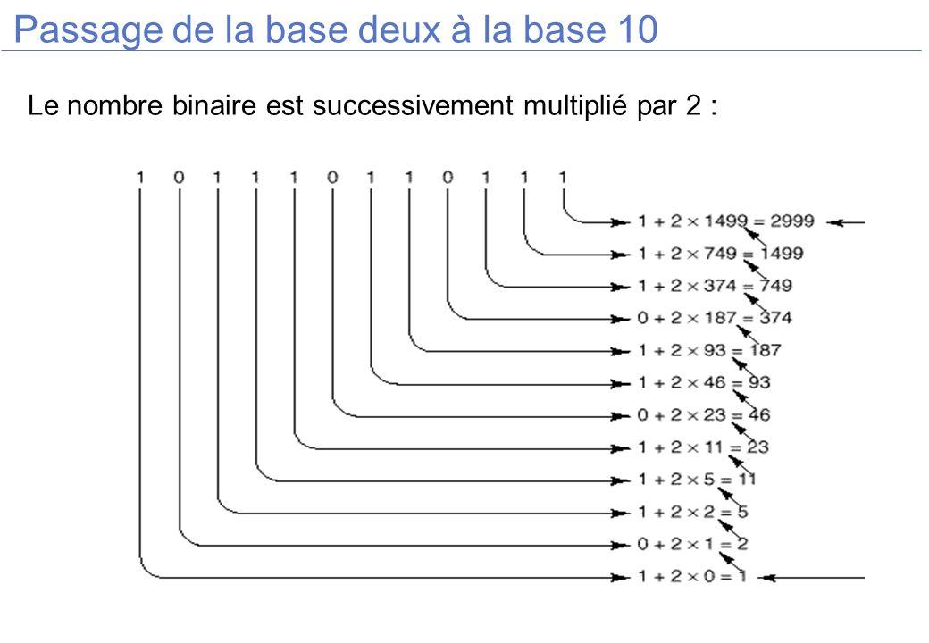 Construction du code de Hamming Le bit de parité 1 vérifie les bits : 1 3 5 7 9 11 13 15 17 19 21 Le bit de parité 2 vérifie les bits : 2 3 6 7 10 11 14 15 18 19 Le bit de parité 4 vérifie les bits : 4 5 6 7 12 13 14 15 20 21 Le bit de parité 8 vérifie les bits : 8 9 10 11 12 13 14 15 Le bit de parité 16 vérifie les bits : 16 17 18 19 20 21 1 3 5 7 9 11 13 15 17 19 21 1 2 3 4 5 6 7 8 9 10 11 12 13 14 15 16 17 18 19 20 21 Bits de parité