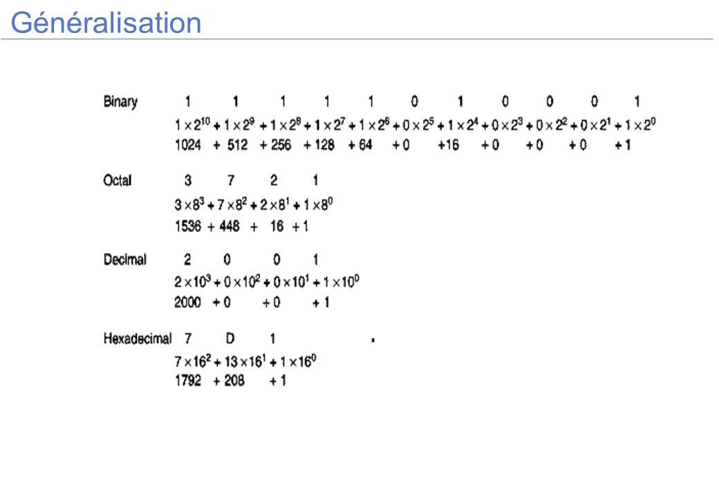 Construction du code de Hamming Le bit incorrect est donné par la somme des bits de parité.