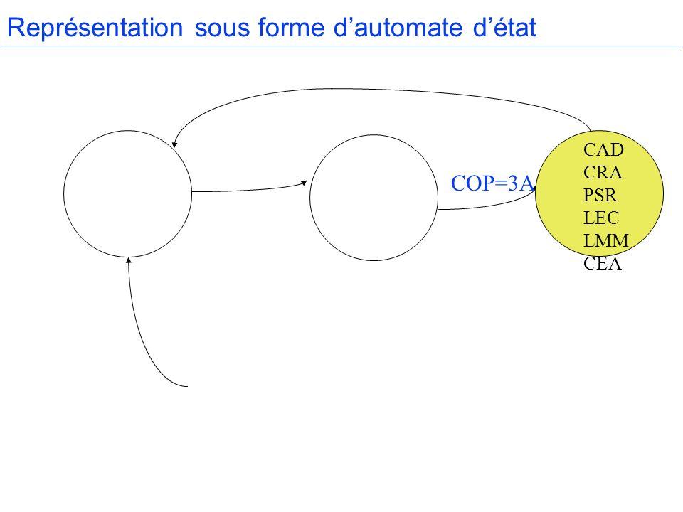 Représentation sous forme dautomate détat CAD CRA PSR LEC LMM CEA COP=3A