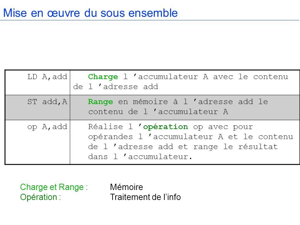 Mise en œuvre du sous ensemble LD A,add Charge l accumulateur A avec le contenu de l adresse add ST add,ARange en mémoire à l adresse add le contenu d
