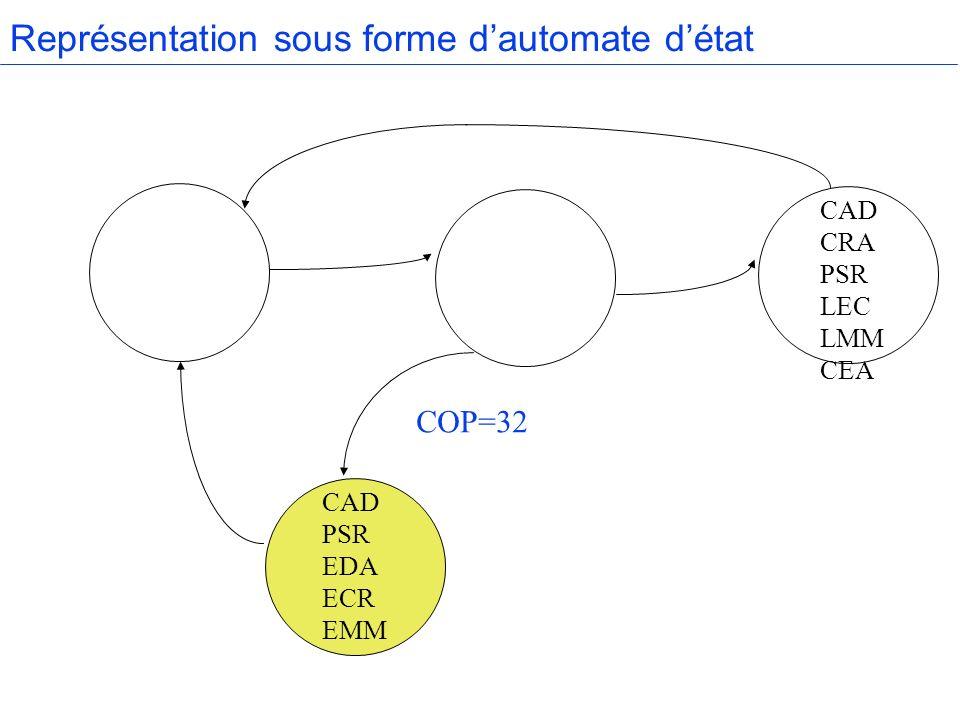 Représentation sous forme dautomate détat CAD CRA PSR LEC LMM CEA CAD PSR EDA ECR EMM COP=32