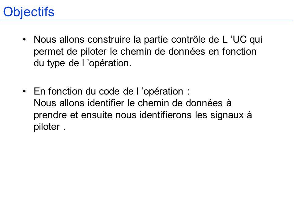 Objectifs Nous allons construire la partie contrôle de L UC qui permet de piloter le chemin de données en fonction du type de l opération. En fonction