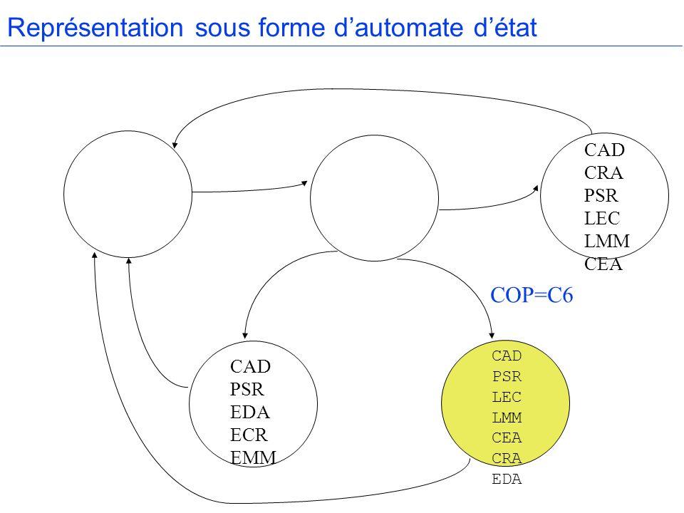 Représentation sous forme dautomate détat CAD CRA PSR LEC LMM CEA CAD PSR EDA ECR EMM COP=C6 CAD PSR LEC LMM CEA CRA EDA