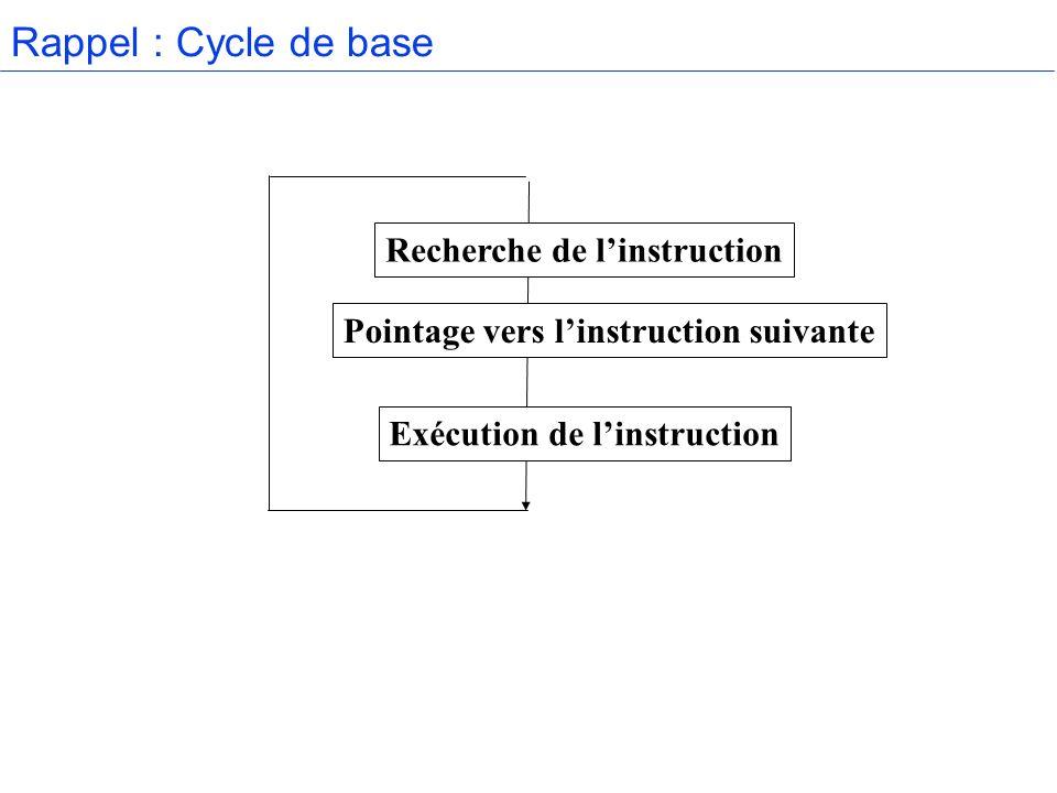 Rappel : Cycle de base Recherche de linstruction Exécution de linstruction Pointage vers linstruction suivante