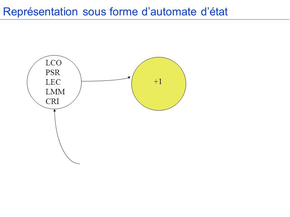 Représentation sous forme dautomate détat +1 LCO PSR LEC LMM CRI