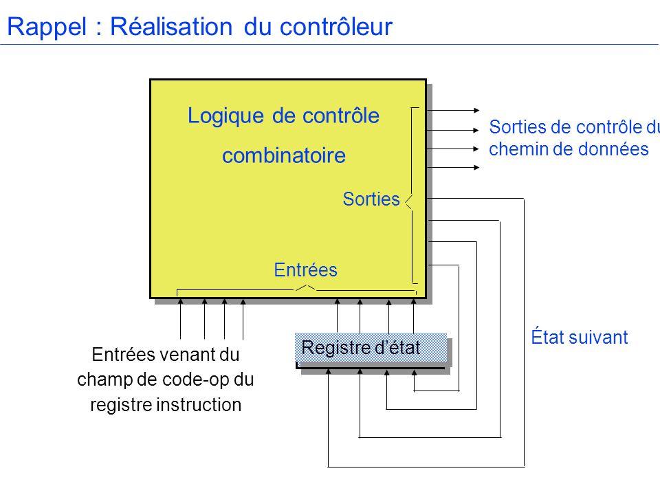 Rappel : Réalisation du contrôleur Logique de contrôle combinatoire Registre détat Entrées venant du champ de code-op du registre instruction Sorties