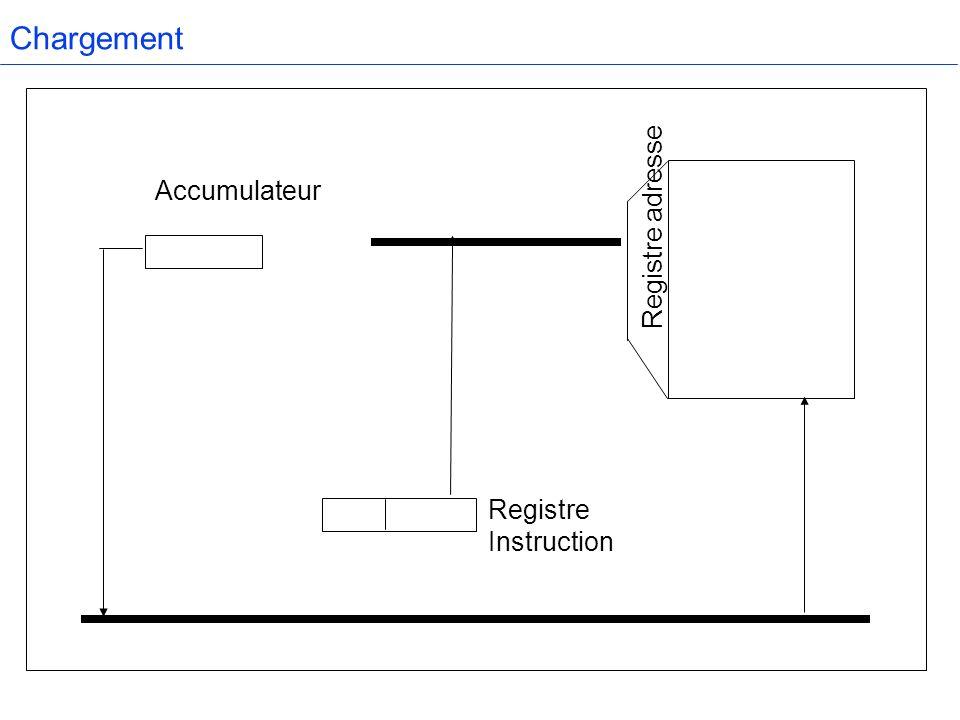 Chargement Accumulateur Registre Instruction Registre adresse