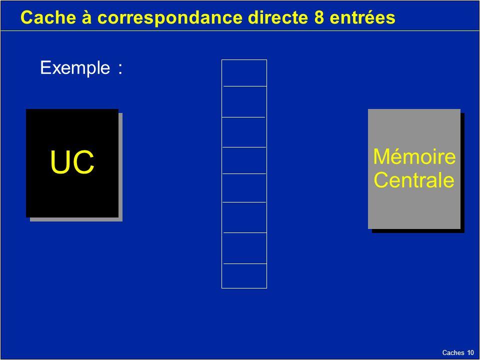 Caches 10 Cache à correspondance directe 8 entrées Mémoire Centrale Mémoire Centrale UC Exemple :