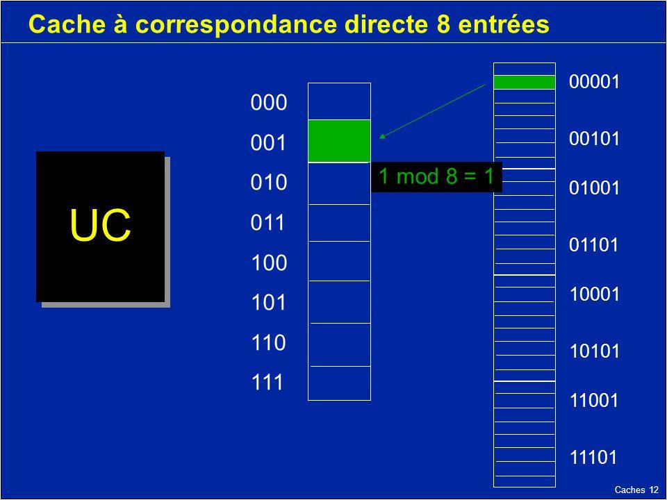 Caches 12 Cache à correspondance directe 8 entrées UC 000 001 010 011 100 101 110 111 11001 11101 10001 10101 01001 01101 00001 00101 1 mod 8 = 1