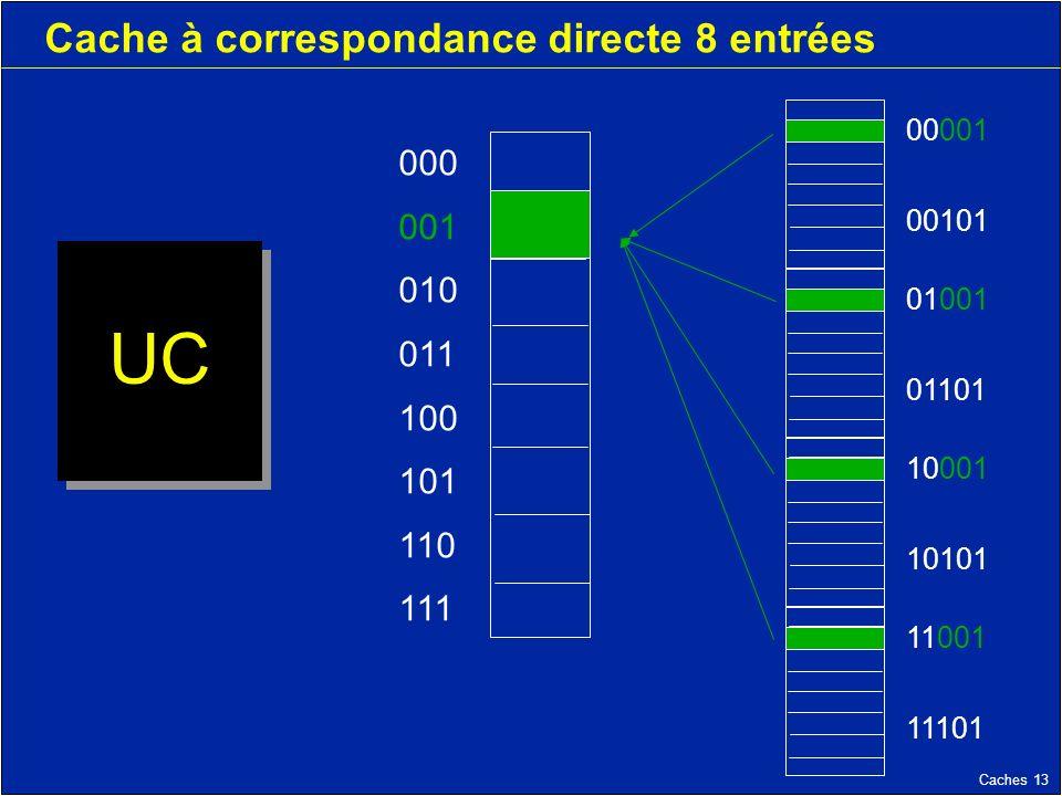 Caches 13 Cache à correspondance directe 8 entrées UC 000 001 010 011 100 101 110 111 11001 11101 10001 10101 01001 01101 00001 00101