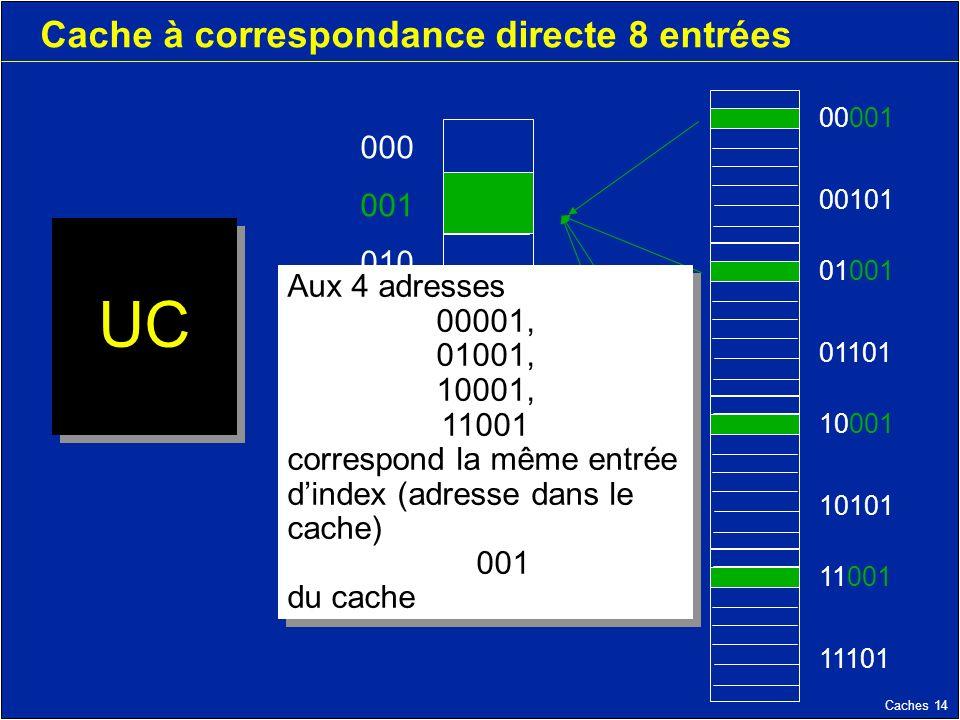 Caches 14 Cache à correspondance directe 8 entrées UC 000 001 010 011 100 101 110 111 11001 11101 10001 10101 01001 01101 00001 00101 Aux 4 adresses 00001, 01001, 10001, 11001 correspond la même entrée dindex (adresse dans le cache) 001 du cache Aux 4 adresses 00001, 01001, 10001, 11001 correspond la même entrée dindex (adresse dans le cache) 001 du cache