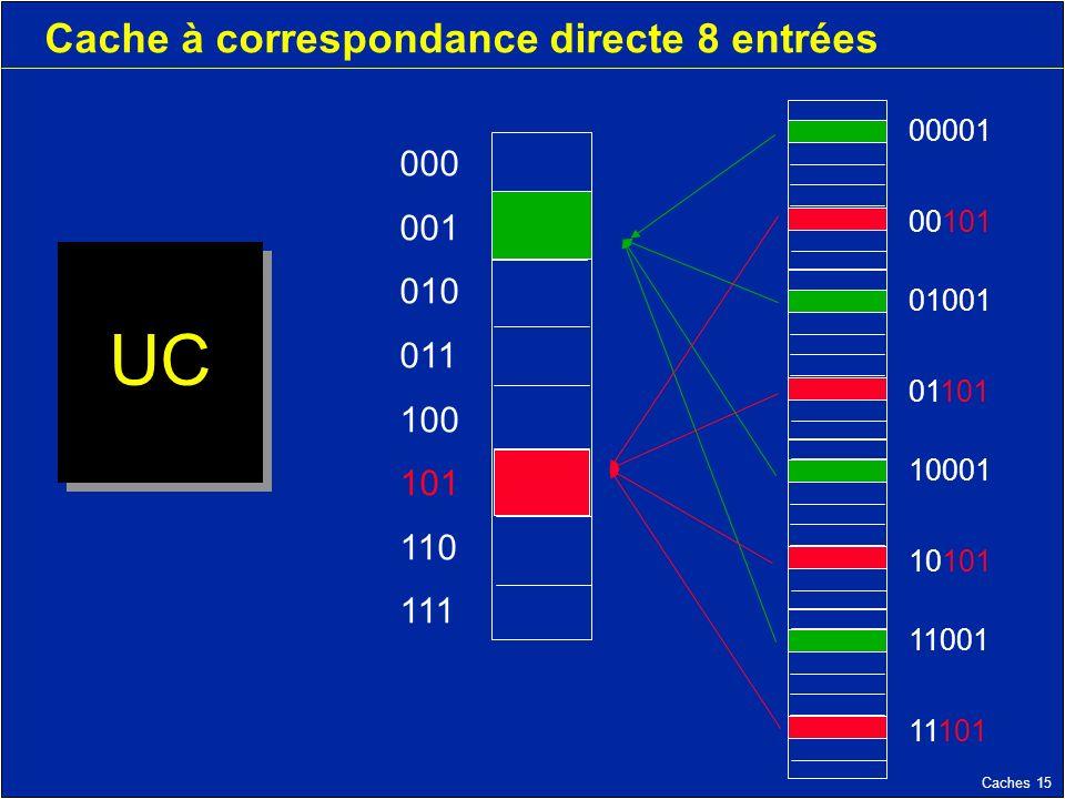 Caches 15 Cache à correspondance directe 8 entrées UC 000 001 010 011 100 101 110 111 11001 11101 10001 10101 01001 01101 00001 00101