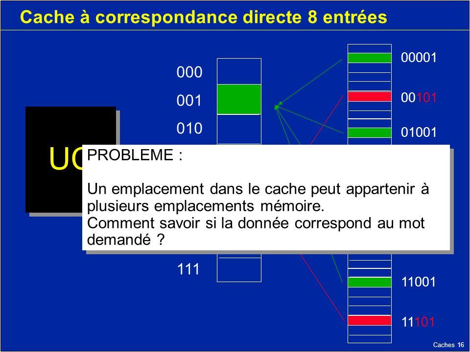 Caches 16 Cache à correspondance directe 8 entrées UC 000 001 010 011 100 101 110 111 11001 11101 10001 10101 01001 01101 00001 00101 PROBLEME : Un emplacement dans le cache peut appartenir à plusieurs emplacements mémoire.