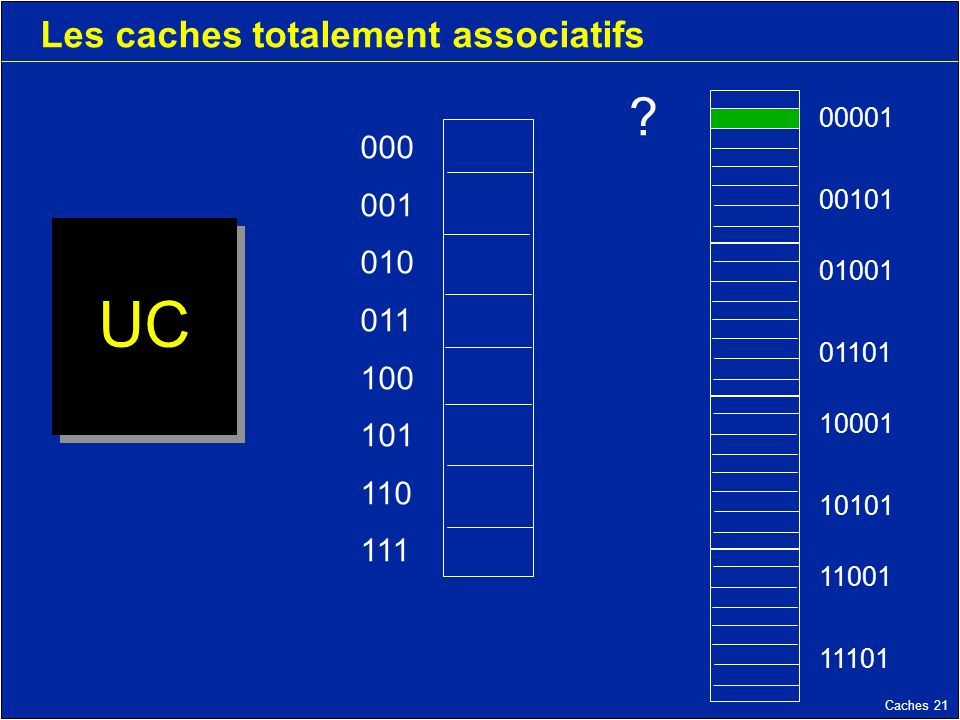 Caches 21 Les caches totalement associatifs UC 000 001 010 011 100 101 110 111 11001 11101 10001 10101 01001 01101 00001 00101 ?