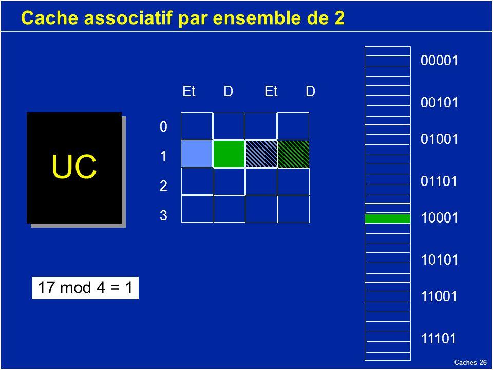 Caches 26 Cache associatif par ensemble de 2 UC 11001 11101 10001 10101 01001 01101 00001 00101 17 mod 4 = 1 EtDEtD 01230123