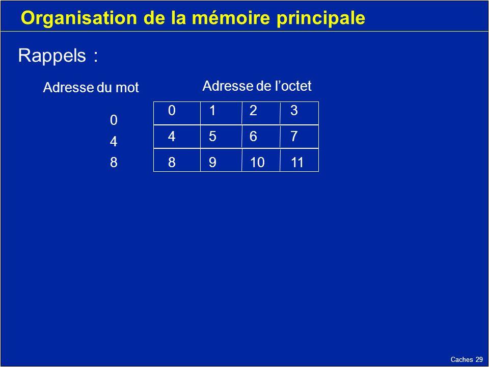 Caches 29 Organisation de la mémoire principale 0123 4567 891011 048048 Adresse du mot Adresse de loctet Rappels :