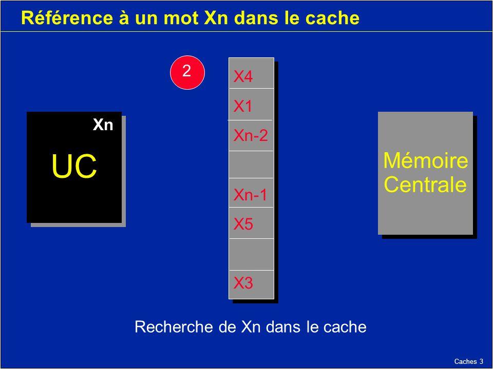 Caches 3 Référence à un mot Xn dans le cache Recherche de Xn dans le cache Mémoire Centrale Mémoire Centrale UC X4 X1 Xn-2 Xn-1 X5 X3 X4 X1 Xn-2 Xn-1 X5 X3 2 Xn