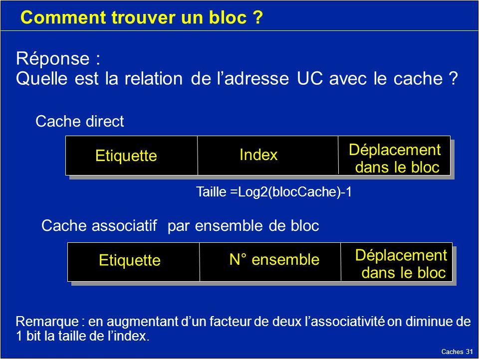 Caches 31 Comment trouver un bloc .Réponse : Quelle est la relation de ladresse UC avec le cache .