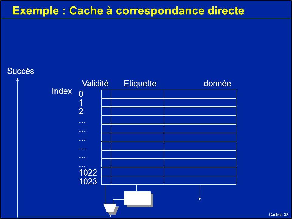 Caches 32 Exemple : Cache à correspondance directe Validité Etiquettedonnée Index 0 1 2...