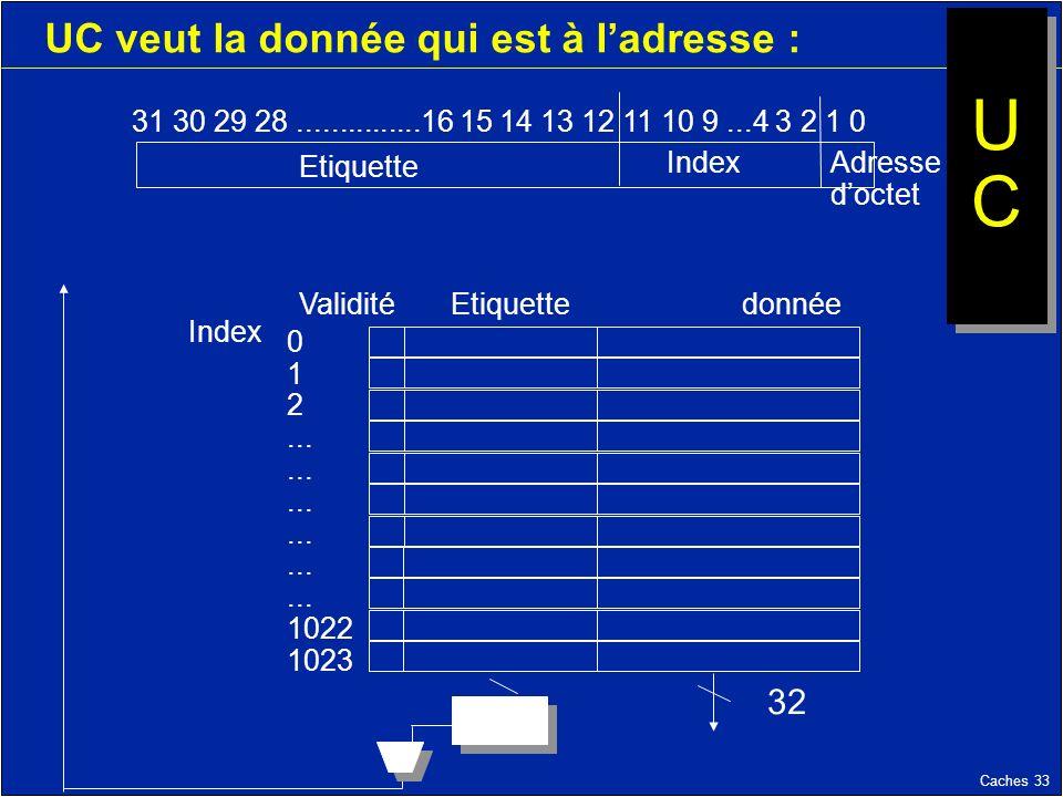 Caches 33 UC veut la donnée qui est à ladresse : 31 30 29 28...............16 15 14 13 12 11 10 9...4 3 2 1 0 Etiquette Index Validité Etiquettedonnée Index 0 1 2...