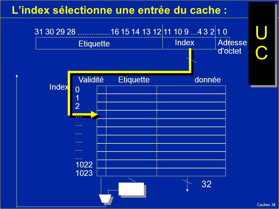 Caches 34 Lindex sélectionne une entrée du cache : 31 30 29 28...............16 15 14 13 12 11 10 9...4 3 2 1 0 Etiquette Index Validité Etiquettedonnée Index 0 1 2...