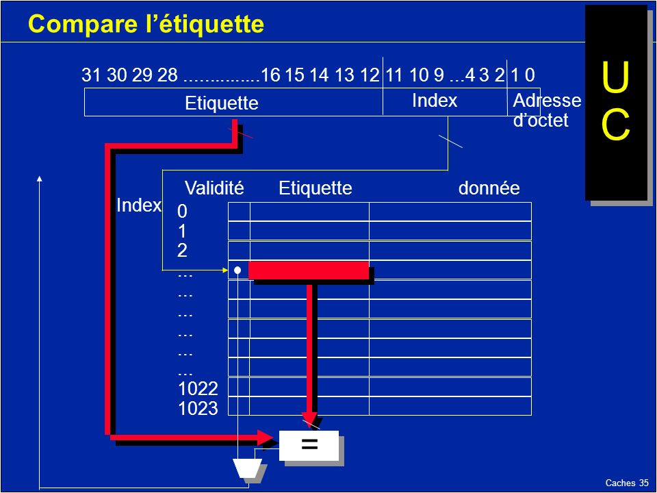 Caches 35 Compare létiquette 31 30 29 28...............16 15 14 13 12 11 10 9...4 3 2 1 0 Etiquette Index Validité Etiquettedonnée Index 0 1 2... 1022