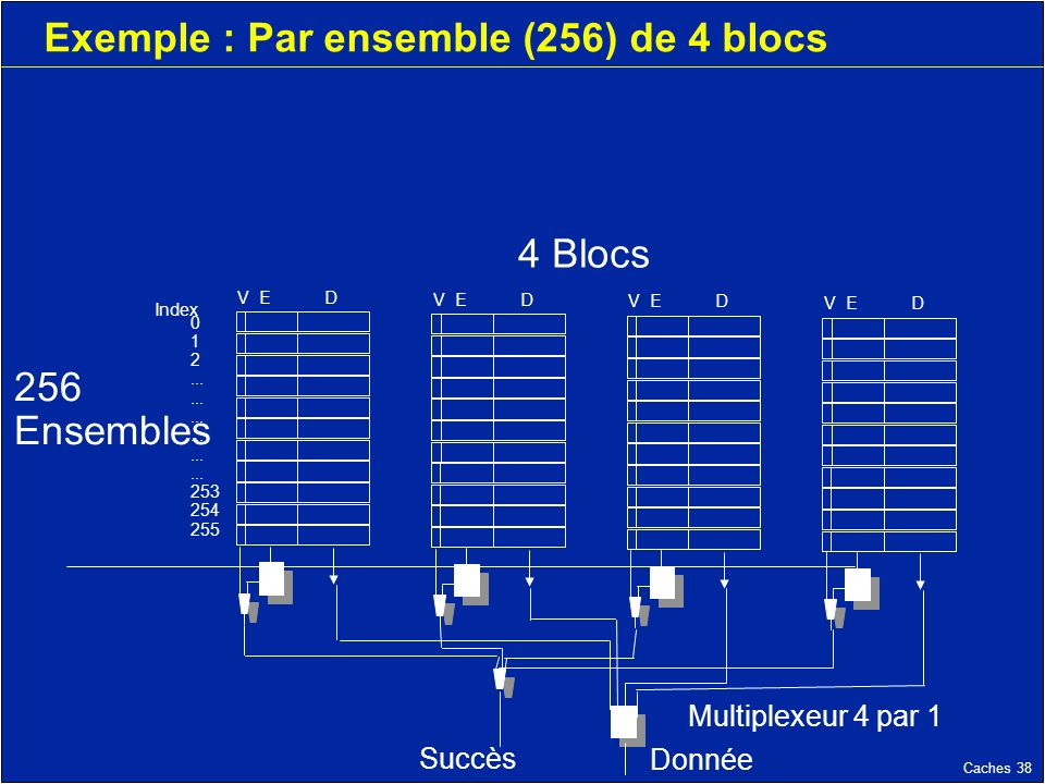 Caches 38 Exemple : Par ensemble (256) de 4 blocs V ED Index