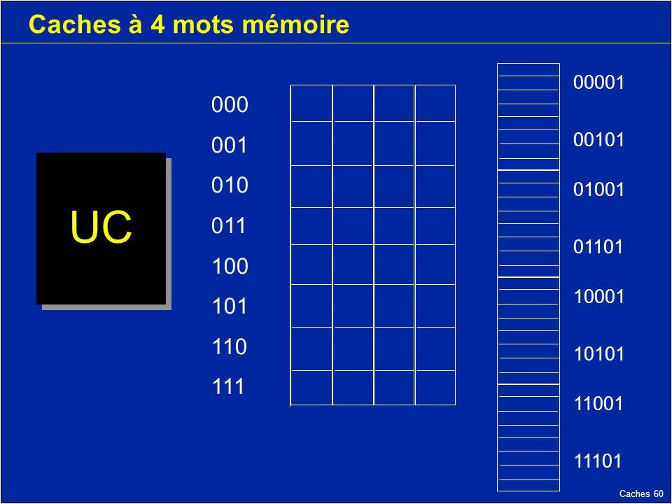 Caches 60 Caches à 4 mots mémoire UC 000 001 010 011 100 101 110 111 11001 11101 10001 10101 01001 01101 00001 00101