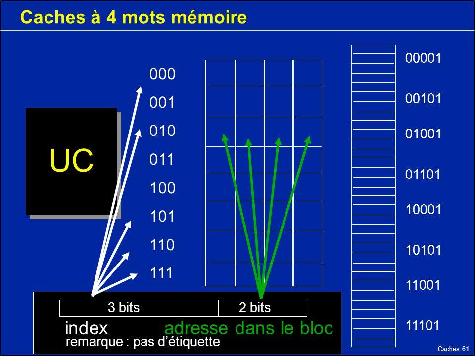 Caches 61 Caches à 4 mots mémoire UC 000 001 010 011 100 101 110 111 11001 11101 10001 10101 01001 01101 00001 00101 indexadresse dans le bloc remarque : pas détiquette 2 bits3 bits