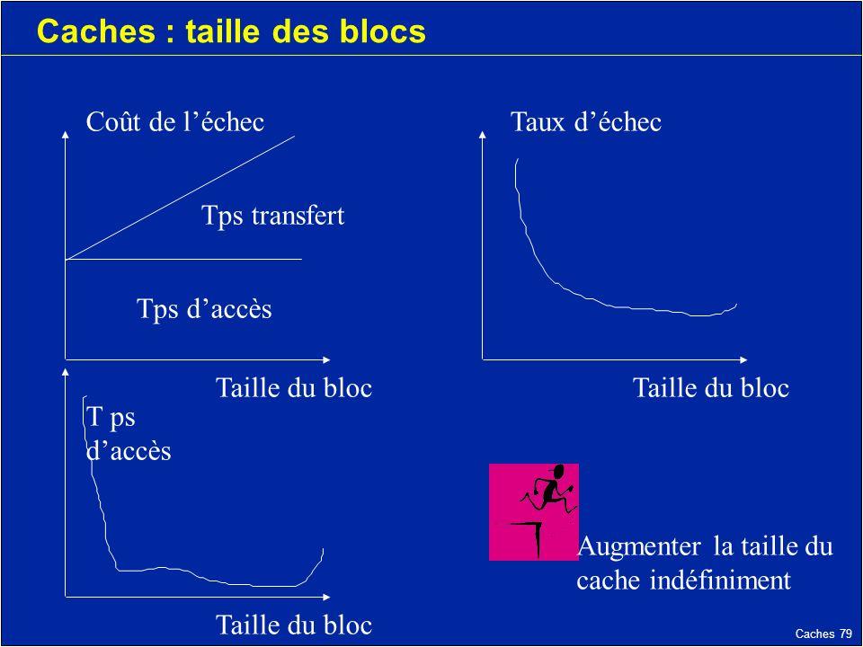 Caches 79 Caches : taille des blocs Coût de léchec Tps transfert Tps daccès Taille du bloc Taux déchec T ps daccès Augmenter la taille du cache indéfiniment