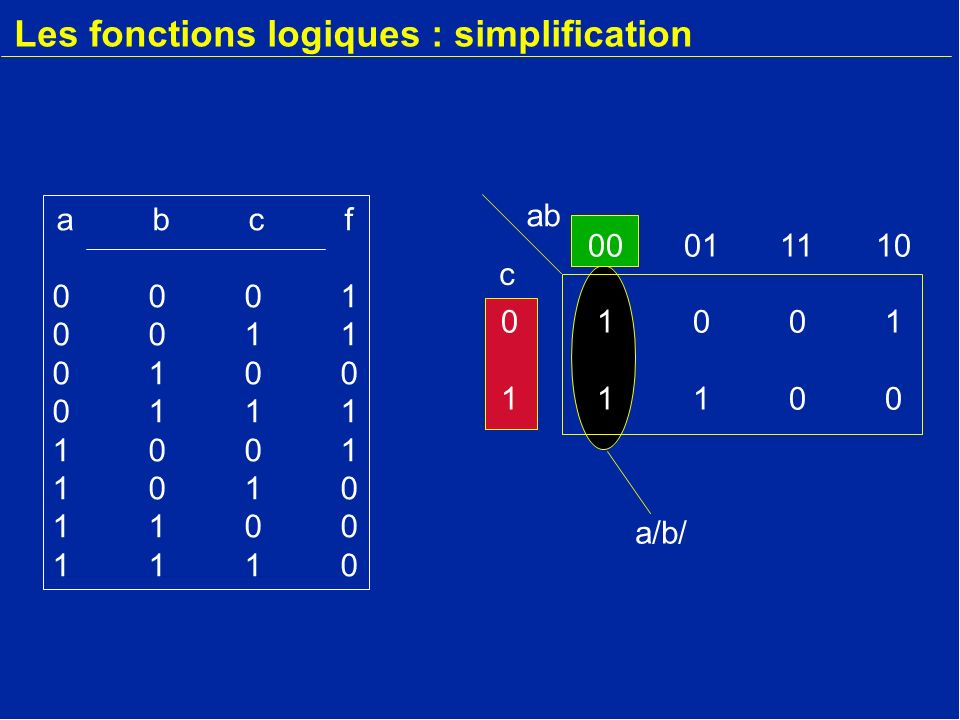Les fonctions logiques : simplification abcf00010011010001111001101011001110abcf00010011010001111001101011001110 00011110 01001 11100 ab c a/b/