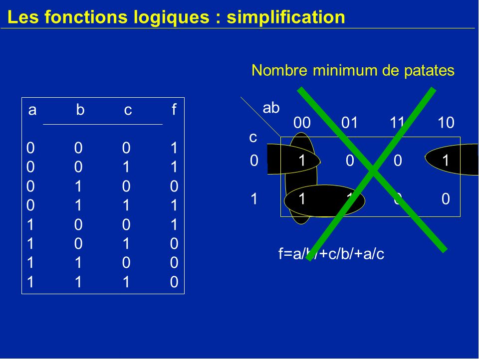 c 00011110 01001 11100 Les fonctions logiques : simplification abcf00010011010001111001101011001110abcf00010011010001111001101011001110 ab f=a/b/+c/b/+a/c Nombre minimum de patates