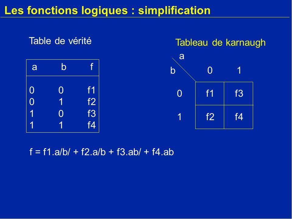 Les fonctions logiques : simplification abf001011100110abf001011100110 f = 1.a/b/ + 1.a/b + 0.ab/ + 0.ab f=a/b/ + a/b f=a/ Table de vérité 0101011001010110 a b Tableau de karnaugh